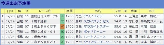 0723伊藤伸一厩舎・今週