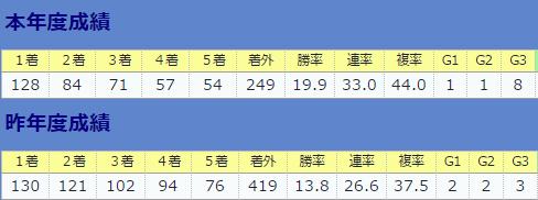 0903戸崎圭太全体