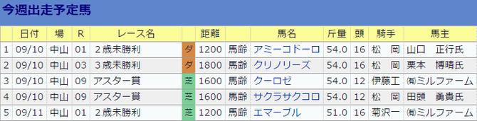 0910伊藤伸一厩舎の今週