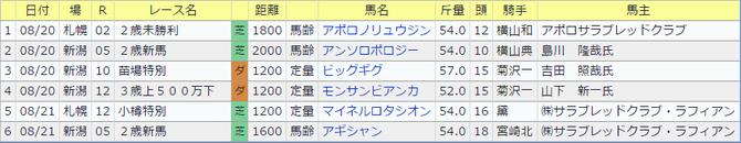 0820菊沢隆徳厩舎今週