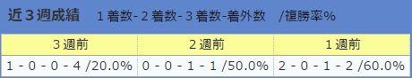 0723伊藤大士厩舎・直近3週