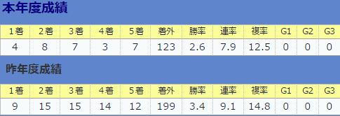 0903伊藤伸一厩舎全体&直近