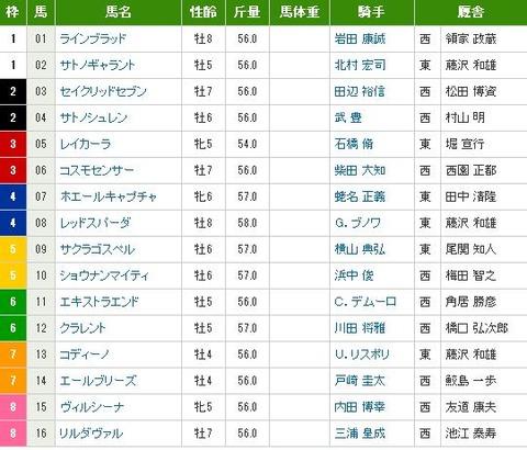東京新聞杯 出馬表2