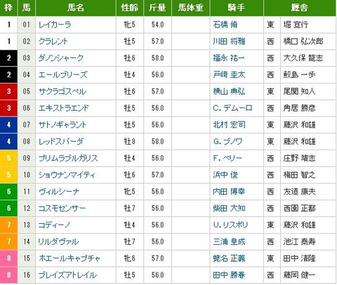 東京新聞杯(G3) 出馬表