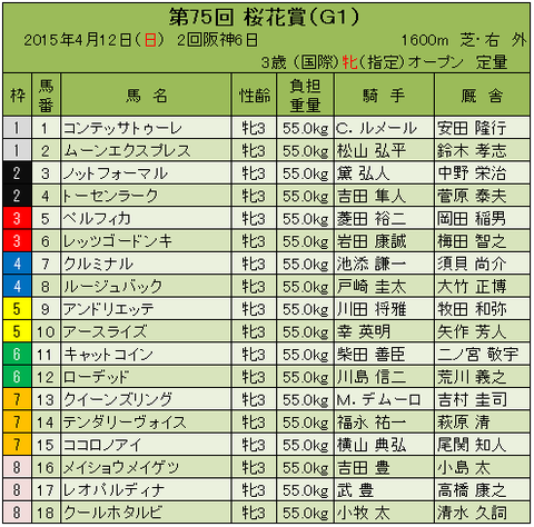 15桜花賞枠順確定