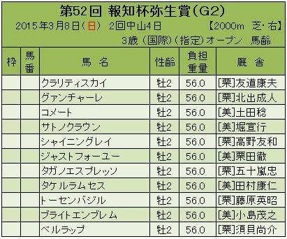 15弥生賞登録馬