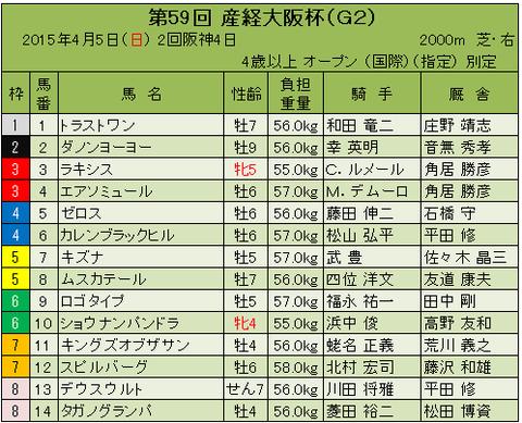 15産経大阪杯枠順確定