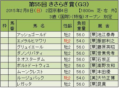 15きさらぎ賞登録馬