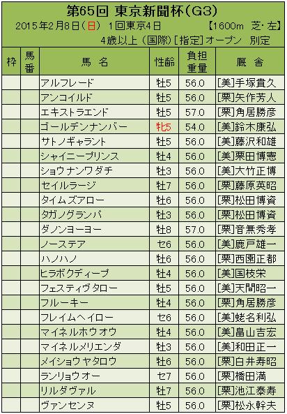 15東京新聞杯登録馬