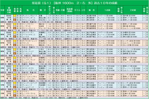 14桜花賞過去10年