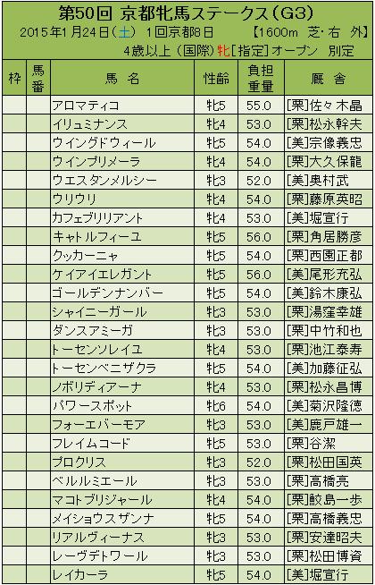 15京都牝馬ステークス登録馬