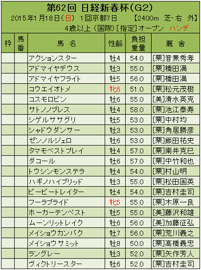 15日経新春杯登録馬H