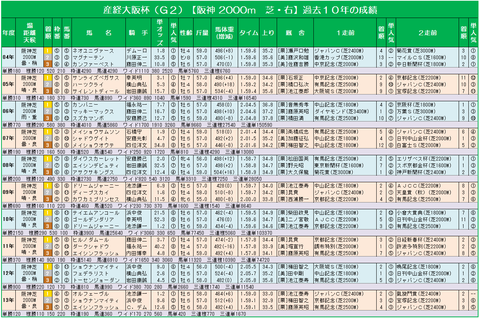 14産経大阪杯過去10年