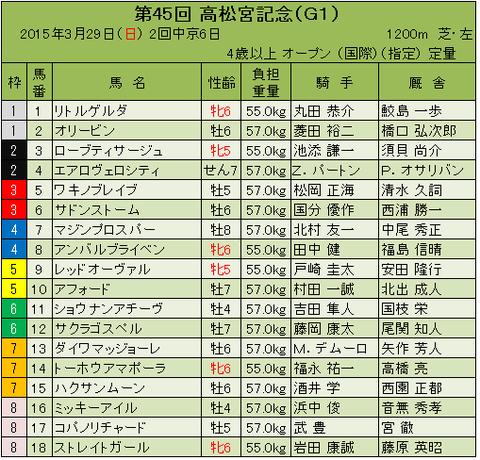 15高松宮記念枠順確定