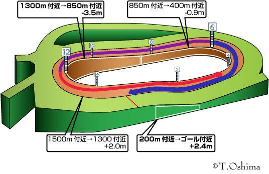 中山ダート1800m