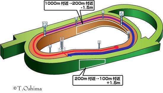 阪神ダート1800m