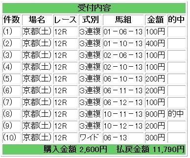 京都12R - コピー