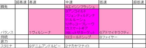 安井のストライド新聞の使い方~東京11R ジャパンカップ~
