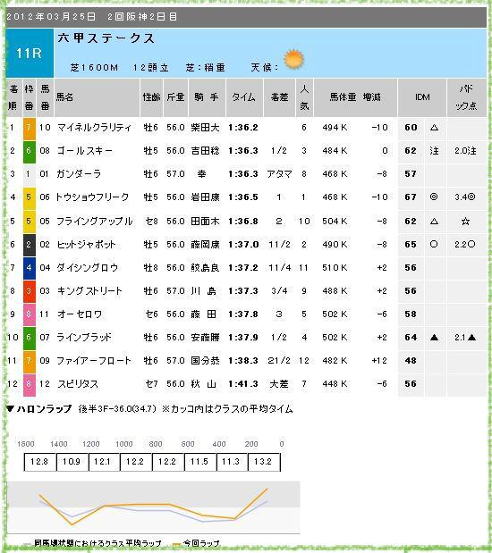 結果 阪神 競馬