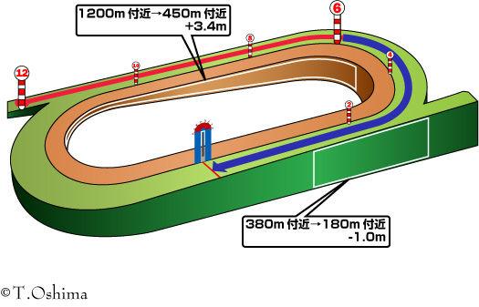 函館芝1200m