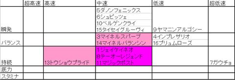 安井のストライド新聞の使い方~福島10R 伊達特別~