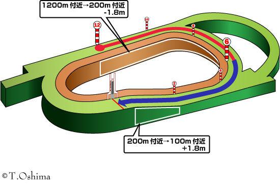 阪神芝1200m