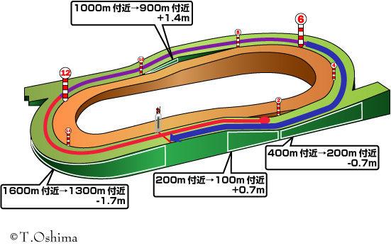 福島芝1800m