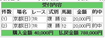 京都7レース