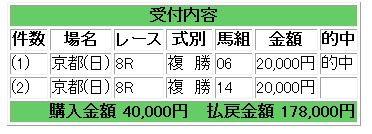 京都8レース