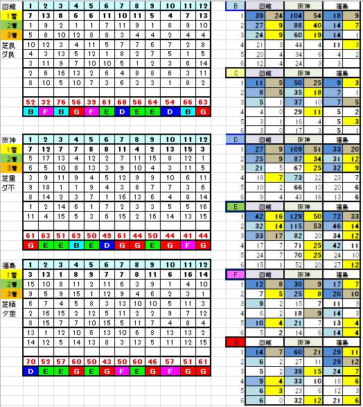 7月11日リーマン指数
