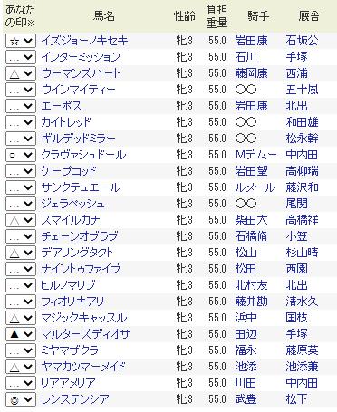 桜花賞特別登録馬