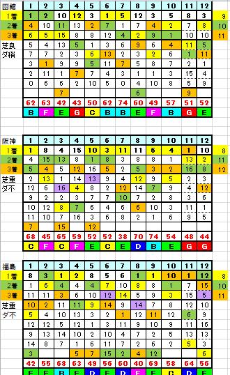 7月4日リーマン指数