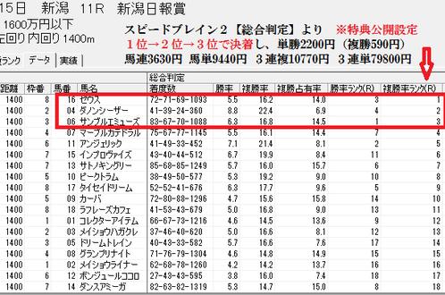 スピードブレイン2【総合】0815新潟11R分析画面