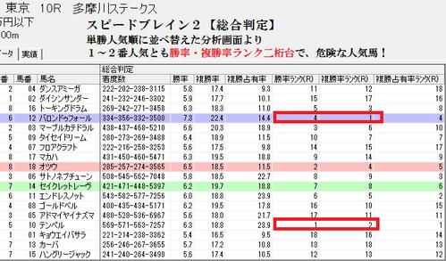 スピードブレイン2【総合】0614東京10R分析画面