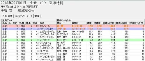 スピードブレイン2【騎手】朱色0901小倉10R