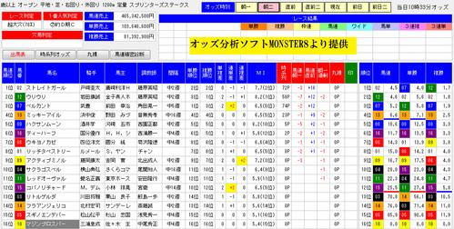 オッズ分析ソフトMONSTER8のスプリンターズS朝二画面