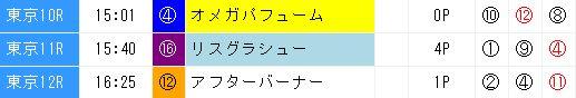 ジャッジメント0513東京10〜12R