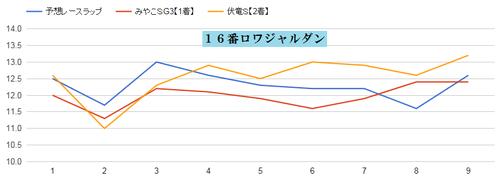 チャンピオンズC2015ロワジャルダンのラップ適正グラフ