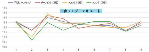 チャンピオンズC2015ワンダーアキュートのラップ適正グラフ