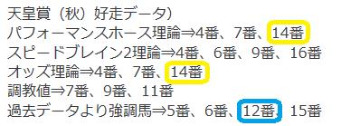 1030天皇賞秋好走データ
