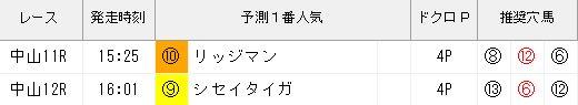 ジャッジメント1130ステイヤーズS推奨穴馬