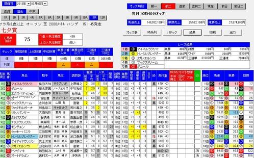 0707七夕賞オッズ分析ソフトMONSTER朝2