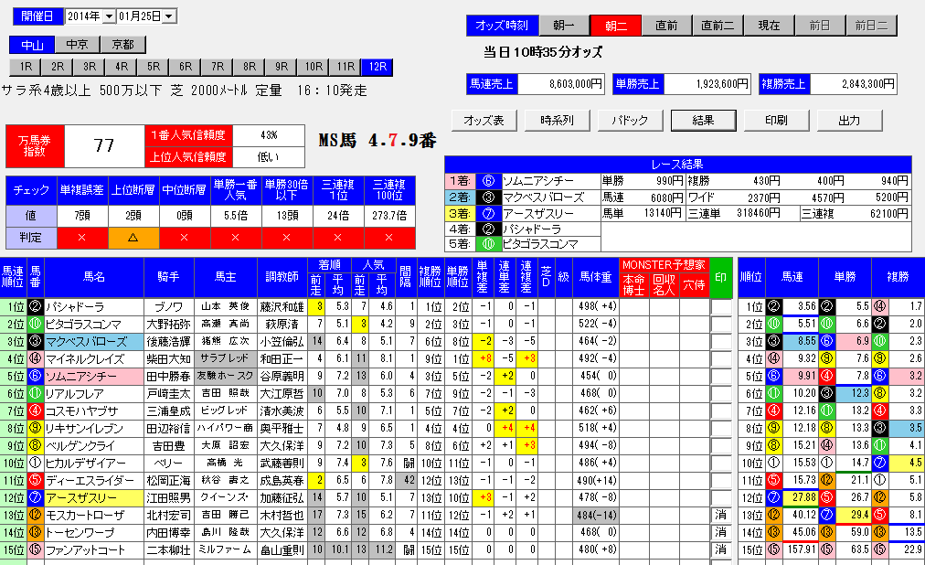 中山 競馬 今日 の 結果