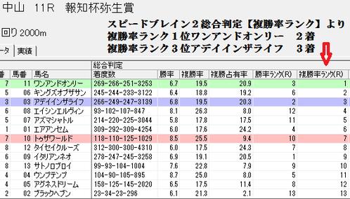 0309弥生賞のスピードブレイン2総合判定