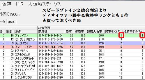 0309阪神11Rスピードブレイン2総合判定