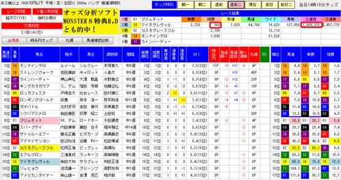オッズ分析ソフトMONSTER8特典D1101東京9R的中根拠