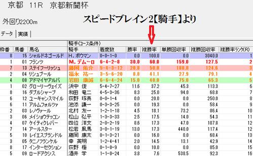 スピードブレイン2騎手0505京都新聞杯