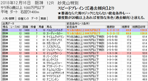 スピードブレイン2【朱色の前走条件】1216阪神12R