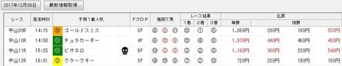 ジャッジメント1209中山9〜12R画面