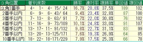 鮫島克駿の3角位置別成績